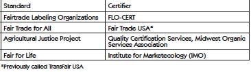 Fair trade standards