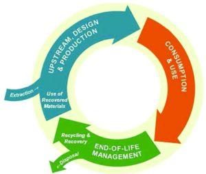 Recycle loop